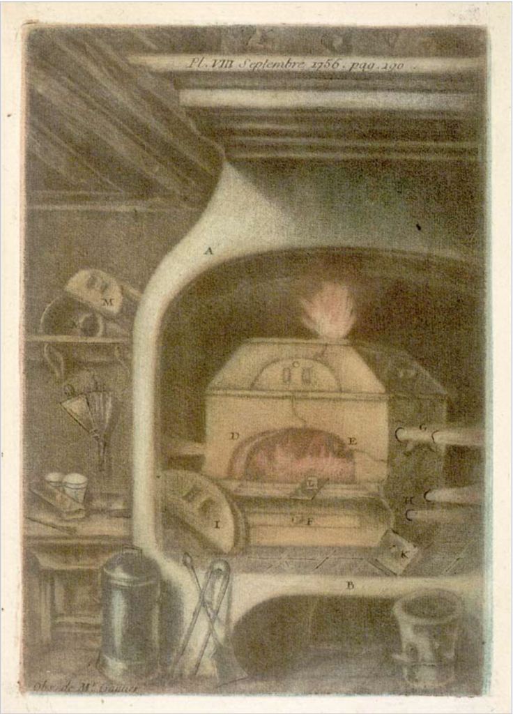 Courtesy of Sarah Lowengard's ebook titled The Creation of Color in Eighteenth-century Europe. This image is a copy of Pierre-Henri Taunay (a Sèvres chemist) painting of a kiln at the manufactory.