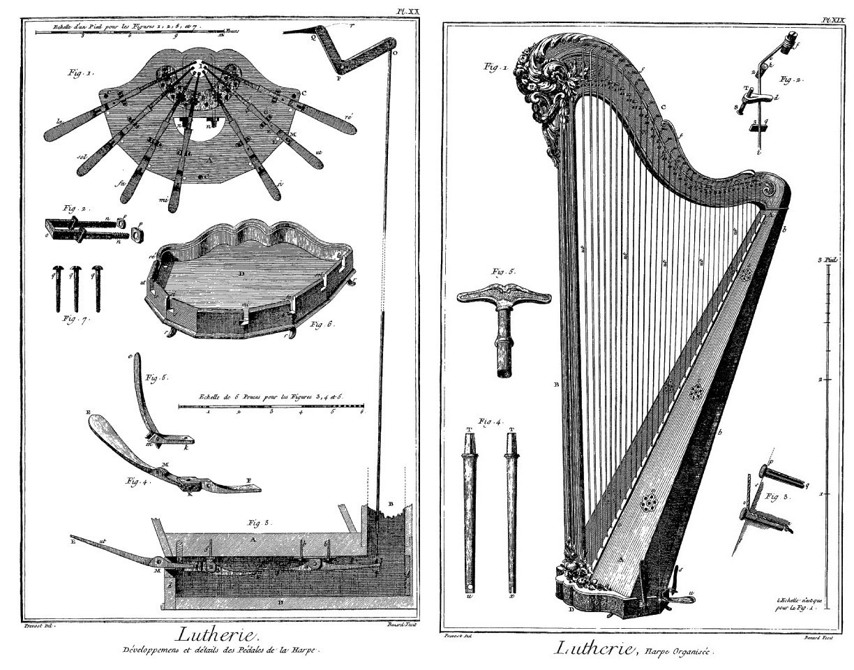Plates from the Encyclopedie. The left demonstrates the single action pedal mechanism, the right show the harp's general organization